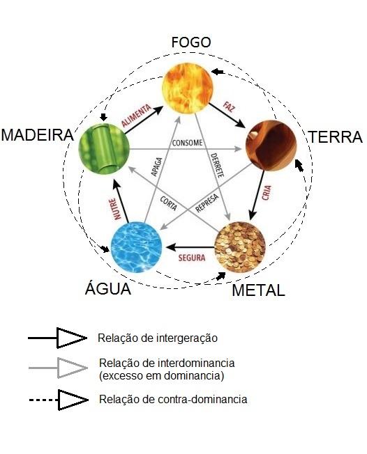 5-elementos-5
