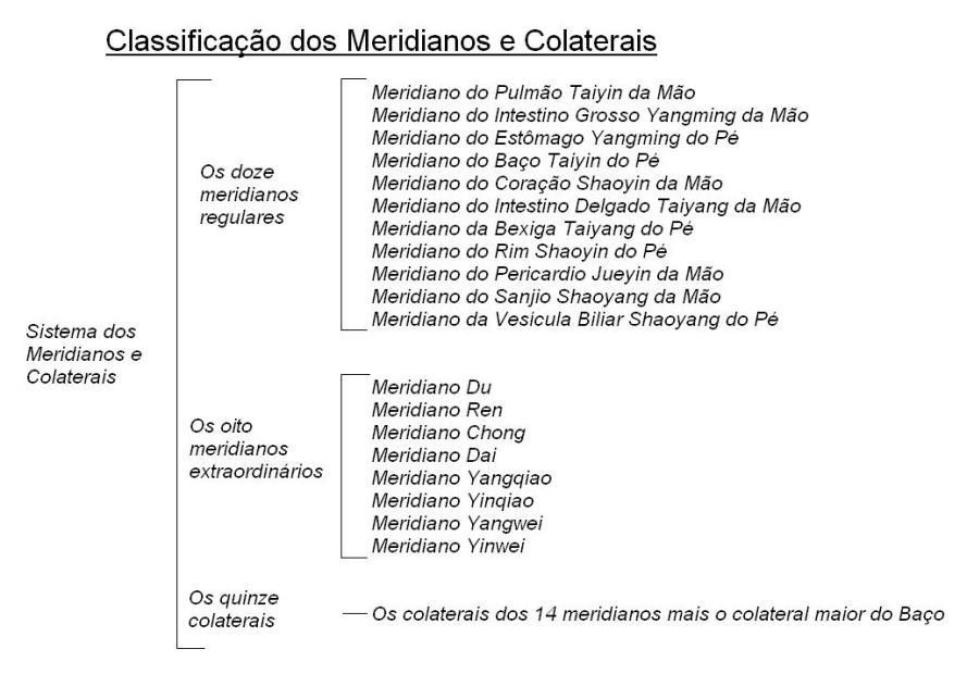 meridianos-e-colaterais