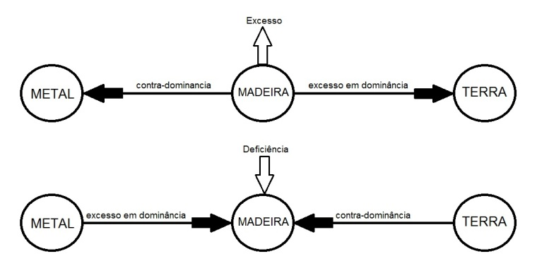 relacao-dominancia